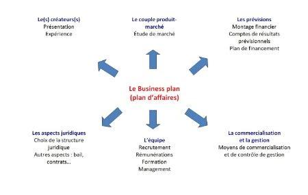 Business plan outil de pilotage de l entreprise